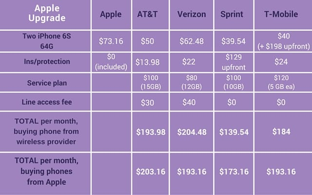 iphone insurance sprint want a new iphone get a lower cell phone bill while you 11954