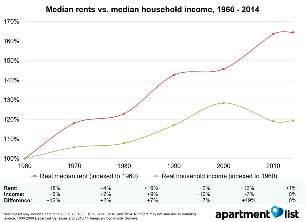 160424_Renter_Census_Data_Simple_Table_v3_Income_vs_rent_1960-2014_mh99uz