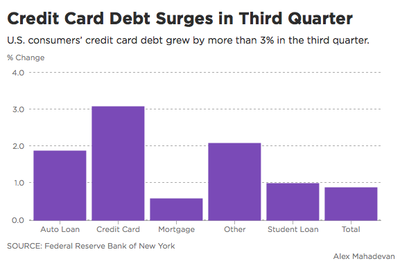Should We Panic Over Our Growing Credit Card Debt?